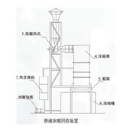 溶液浓缩回收装置